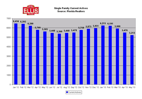 Fort Myers Cape Coral real estate inventory Riding Low