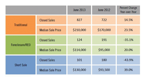 June 2013 SW Florida Real Estate Numbers