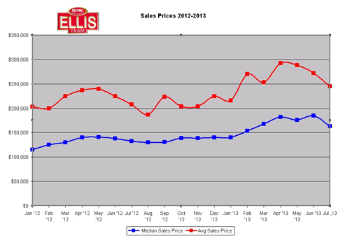 SW Florida Sale Prices Retreat