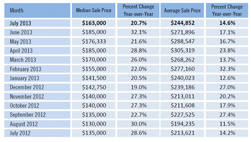 What Price Ranges are Hot Median and Average Fort Myers Cape Coral Florida home sales