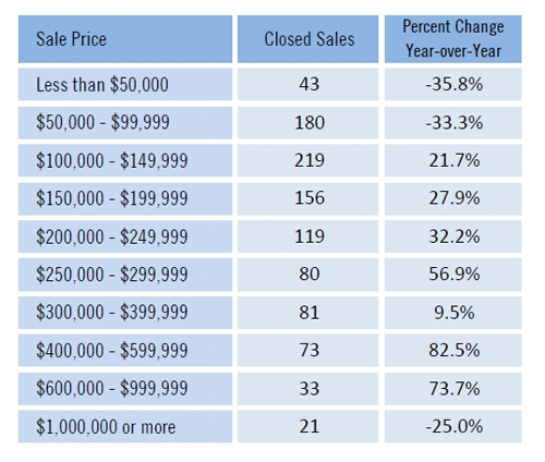 Fort Myers real estate sales by price range Cape Coral