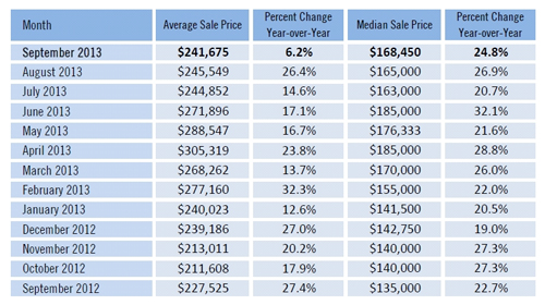 September 2013 Real Estate Sales Numbers Just Released for SW Florida