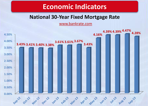 Economic Indicators Interest Rate Graph