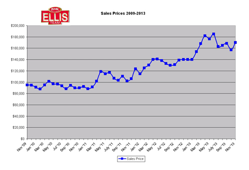 SW Florida real estate sales prices 2009-2013