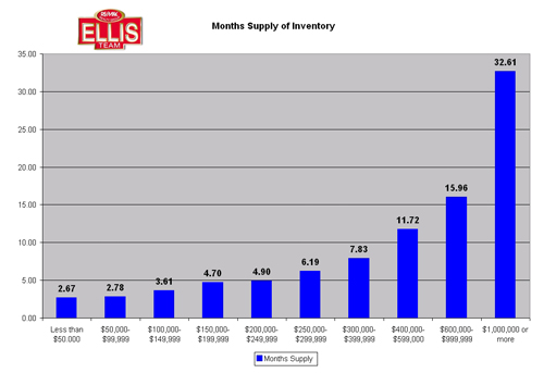Months supply of single family home inventory real estate