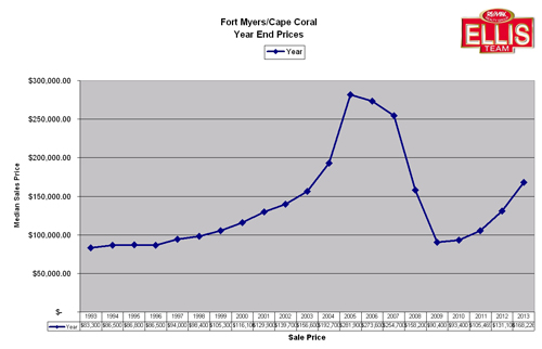 Year End Prices 2013 Fort Myers Cape Coral real estate