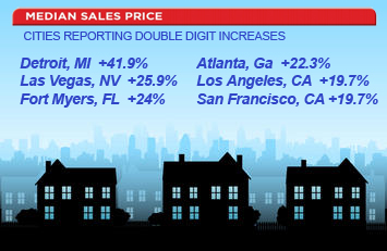 Home Sale Prices Rising Nationwide