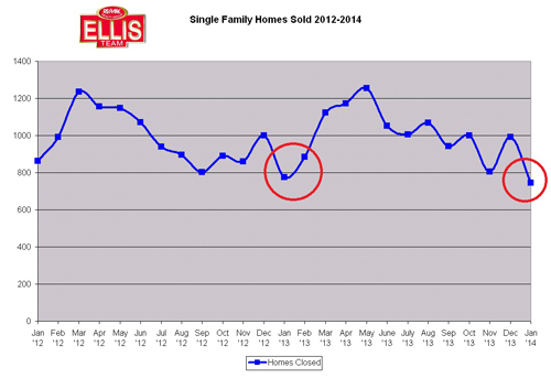 Homes Sold single family Bonita Springs Estero Florida Fort Myers Cape Coral