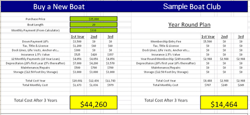 Boat club costs versus owning a boat in SW Florida