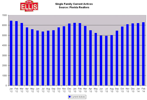 SW Florida real estate market single family home inventory