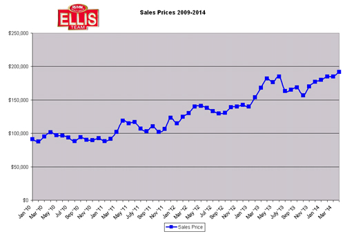 Sales numbers in SW Florida real estate