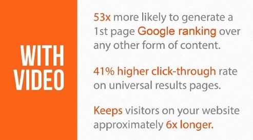 Videos 53 times more likely to generate 1st page Google ranking