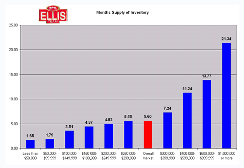 Fort Myers Real Estate Market Months Supply of Inventory Chart