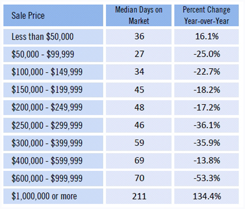 SW Florida real estate market Fort Myers Cape Coral real estate median days on market