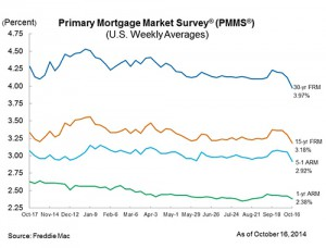 Mortgage Rates Hit New Lows