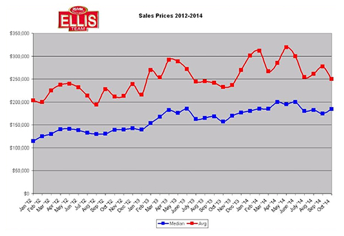 Southwest Florida Real Estate Prices Rise in October