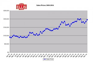 Southwest Florida Real Estate Market Sales Prices