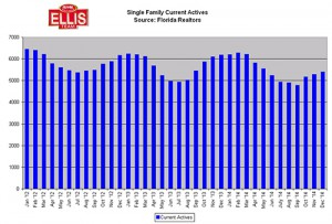 SW Florida Real Estate Current Active Inventory January 2015