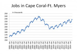 Fort Myers Cape Coral jobs growth