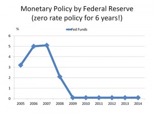 Renting Versus Buying Real Estate Monetary Policy by Federal Reserve