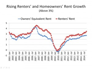 owners equivalent rent renters rent