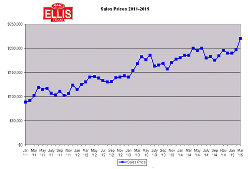 SW Florida sales Prices