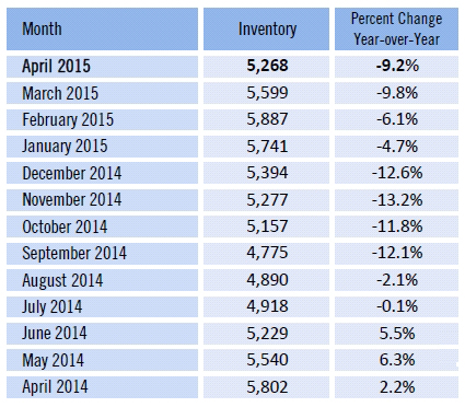 Fort Myers and Cape Coral Listing Inventory Down Total Inventory Down