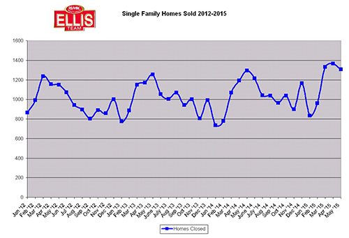 Months Supply of Inventory Dips Drastically Single family homes sold