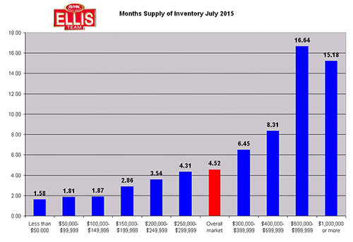 Update on Inventory Supply in SW Florida July 2015