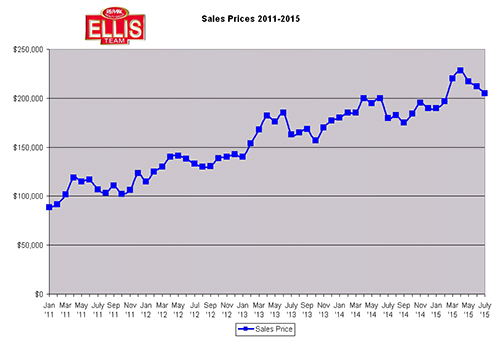 SW Florida Real Estate Price Gains