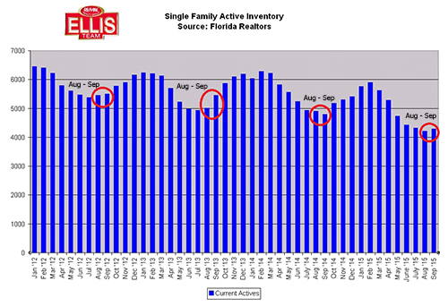New Pending Sales in SW Florida Fall Slightly in September