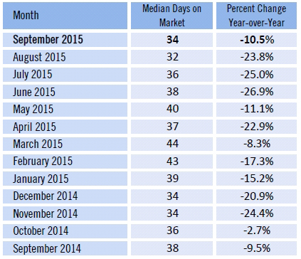 Lee County Florida median days fall