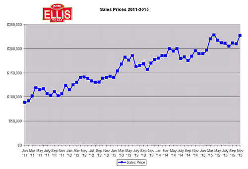 SW Florida Real Estate Market Prices November 2105