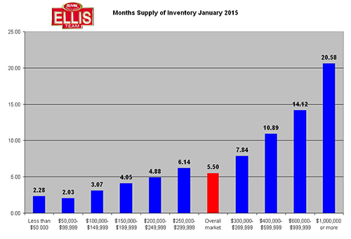 Real Estate Inventory Levels Stable in SW Florida January 2015
