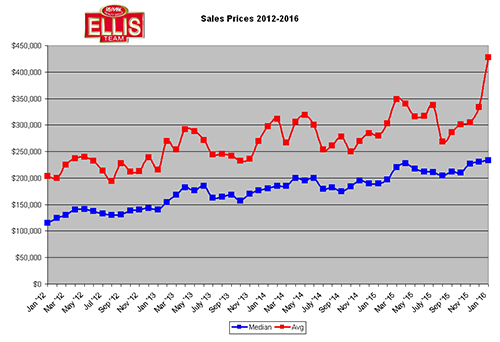 January 2016 Real Estate Sales Numbers Are In Home Prices SW Florida