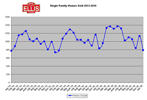January 2016 Real Estate Sales Numbers Are In Singe Family Homes Sold