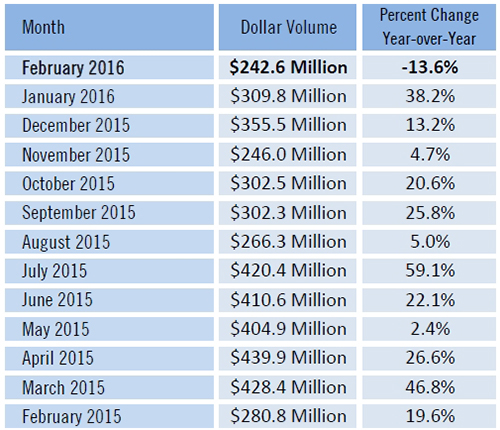 SW Florida Real Estate Dollar Volume