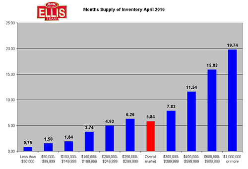 SW Florida Post Season Real Estate Inventory Levels April 2016