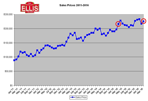 March SW Florida Closed Sales Fall as Prices Rise Slightly Home Prices