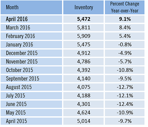 April Housing Shows Some Signs of Improvement Inventory Active Listings