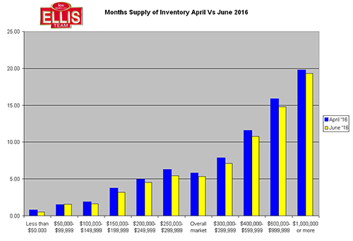 SW Florida Real Estate Sales Picking Up Months supply inventory