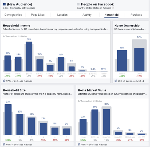 Finding SW Florida Real Estate Buyers Using Advanced Marketing Facebook Audiences