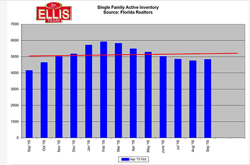 Listing Inventory Rises Slightly