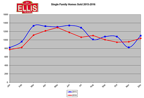 Single Family Homes Sold 2015-2016
