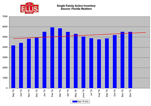 2017 Southwest Florida State of the Market Report Inventory Levels