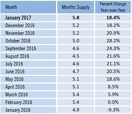 Market Data Shows Price Decreases Amid Growing Inventory Months Supply