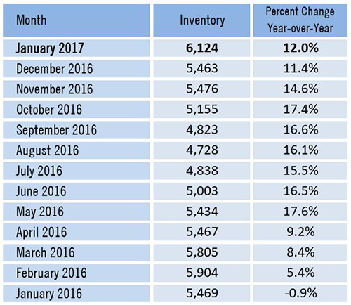 Market Data Shows Price Decreases Amid Growing Inventory Listings