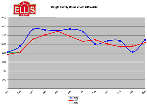 SW Florida Home Sales Flat This Season