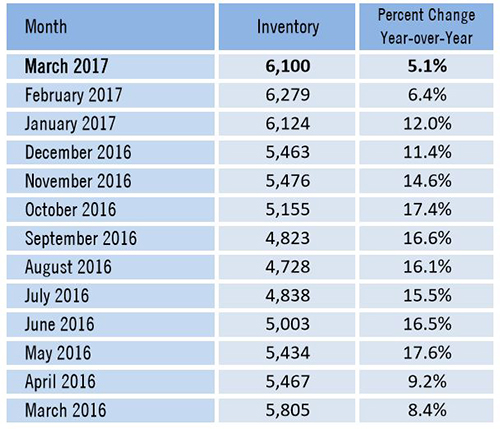 Southwest Florida Real Estate Inventory Rises