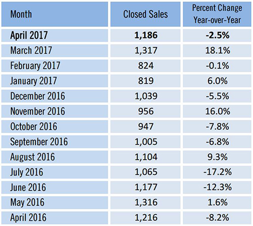 Southwest Florida Inventory Rises in April closed sales fall